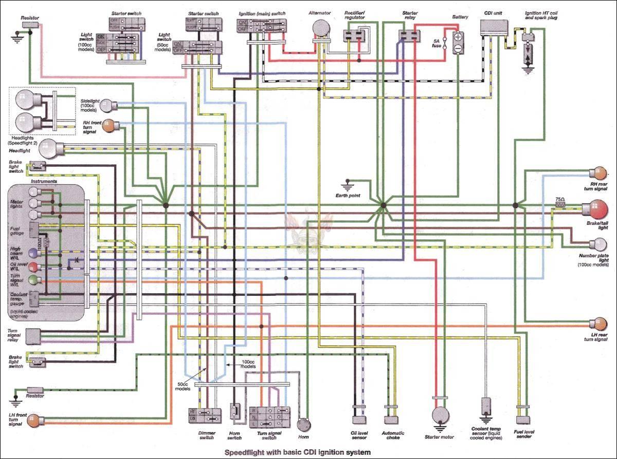 Peugeot Motorcycle Manuals PDF Wiring Diagrams amp Fault
